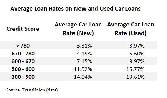 average car loan rates bad credit