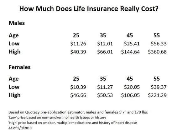 Life Insurance Estimates by Age