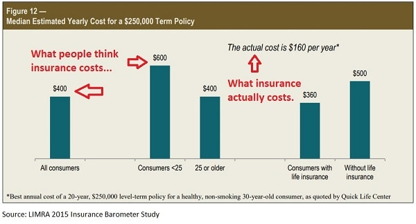 how much does life insurance cost