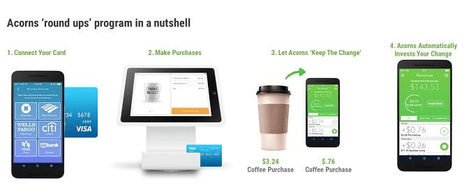 How Acorns App Works
