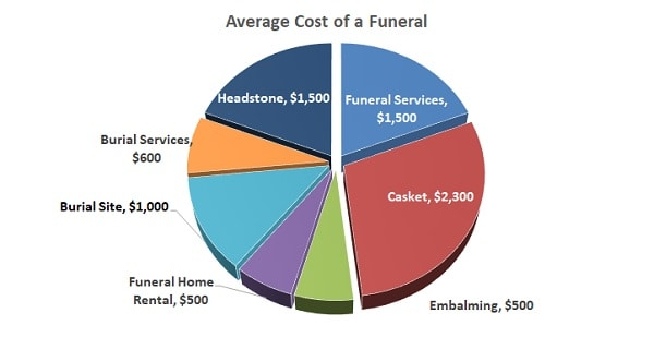 how much does a funeral cost average