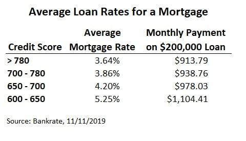 average interest rate for mortgage loan by credit score